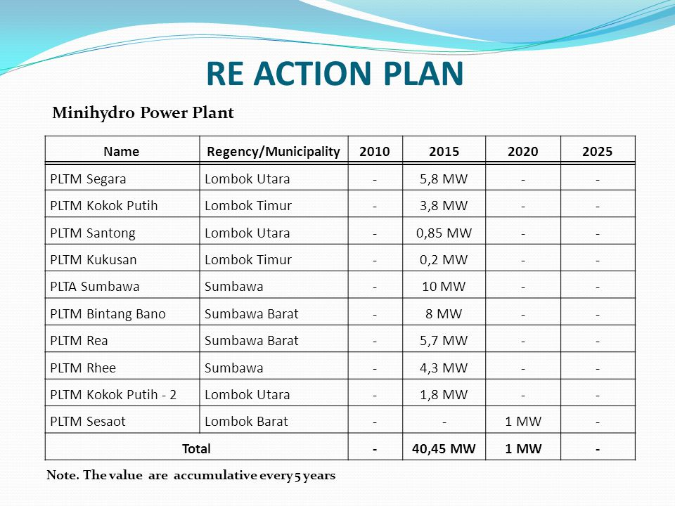 RE ACTION PLAN Minihydro Power Plant NameRegency/Municipality2010201520202025 PLTM SegaraLombok Utara-5,8 MW-- PLTM Kokok PutihLombok Timur-3,8 MW-- PLTM SantongLombok Utara-0,85 MW-- PLTM KukusanLombok Timur-0,2 MW-- PLTA SumbawaSumbawa-10 MW-- PLTM Bintang BanoSumbawa Barat-8 MW-- PLTM ReaSumbawa Barat-5,7 MW-- PLTM RheeSumbawa-4,3 MW-- PLTM Kokok Putih - 2Lombok Utara-1,8 MW-- PLTM SesaotLombok Barat--1 MW- Total-40,45 MW1 MW- Note.