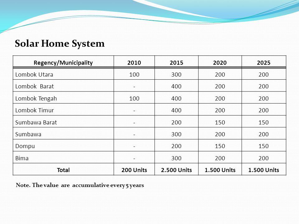 Solar Home System Regency/Municipality2010201520202025 Lombok Utara100300200 Lombok Barat-400200 Lombok Tengah100400200 Lombok Timur-400200 Sumbawa Ba