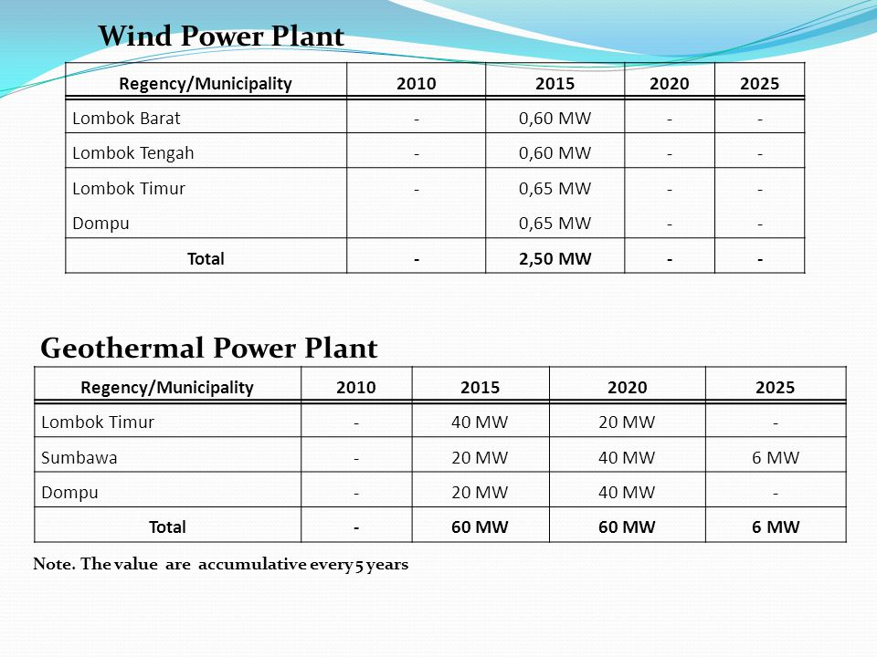 Wind Power Plant Geothermal Power Plant Note. The value are accumulative every 5 years Regency/Municipality2010201520202025 Lombok Barat-0,60 MW-- Lom