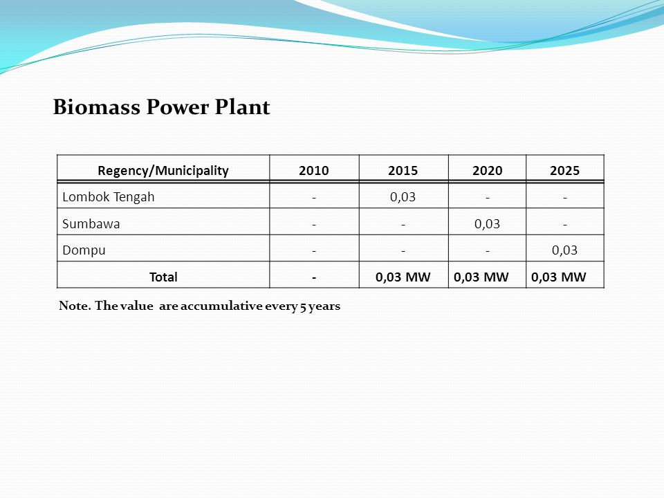 Biomass Power Plant Note.
