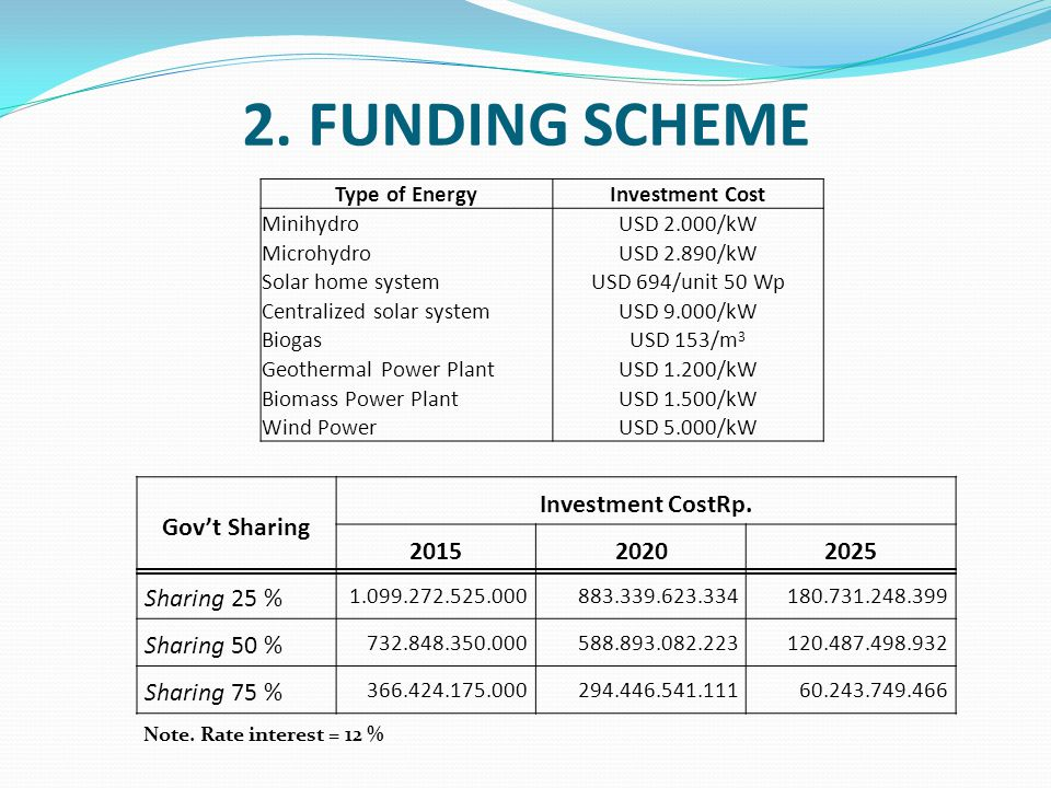 2. FUNDING SCHEME Gov't Sharing Investment CostRp.