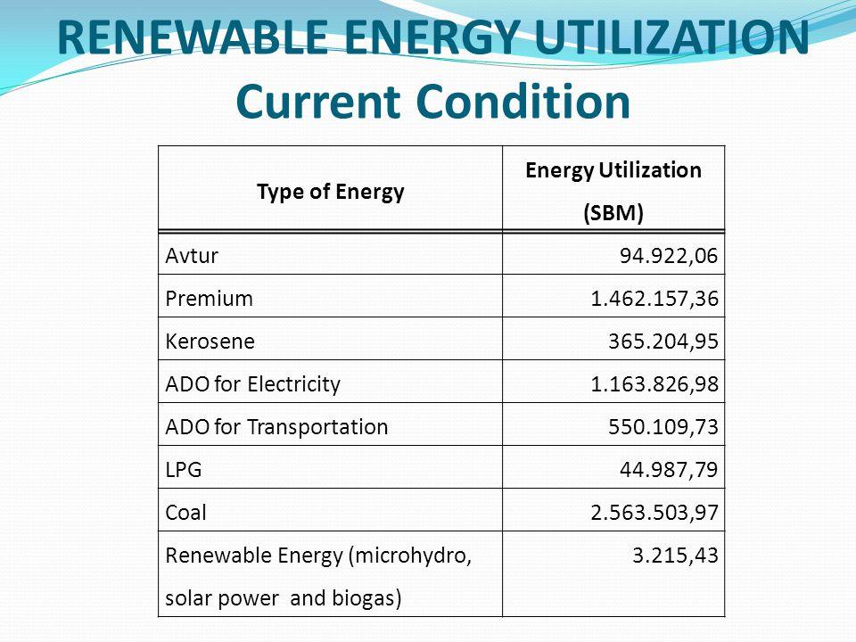 RENEWABLE ENERGY UTILIZATION Current Condition Type of Energy Energy Utilization (SBM) Avtur94.922,06 Premium1.462.157,36 Kerosene365.204,95 ADO for E