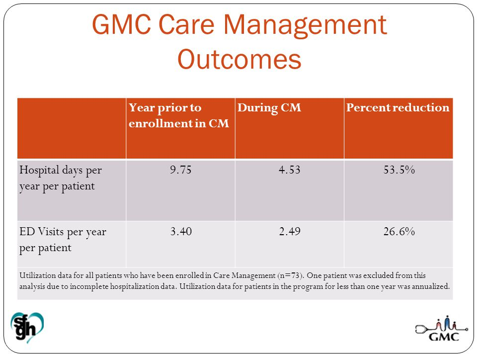 Year prior to enrollment in CM During CMPercent reduction Hospital days per year per patient 9.754.5353.5% ED Visits per year per patient 3.402.4926.6