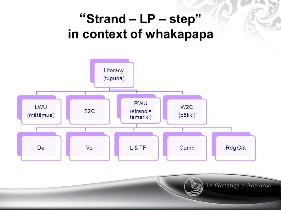 Strand – LP – step in context of whakapapa Literacy (tūpuna) LWU (mātāmua) S2C RWU (strand = tamariki) DeVoL & TFCompRdg Crit W2C (pōtiki)