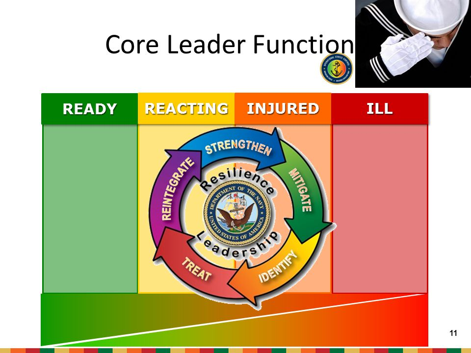 Chow Strengthen: 1 st Core Leader Function 10 Exercise Rest Social Cohesion Body Personal Grooming Spirit Sports Family Mind 10 Strengthen
