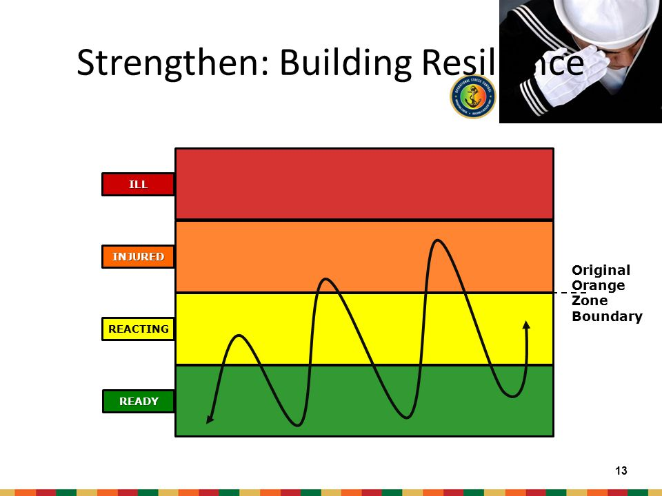 Chow Strengthen: 1 st Core Leader Function 12 Exercise Rest Social Cohesion Body Personal Grooming Spirit Sports Family Mind 12 Strengthen