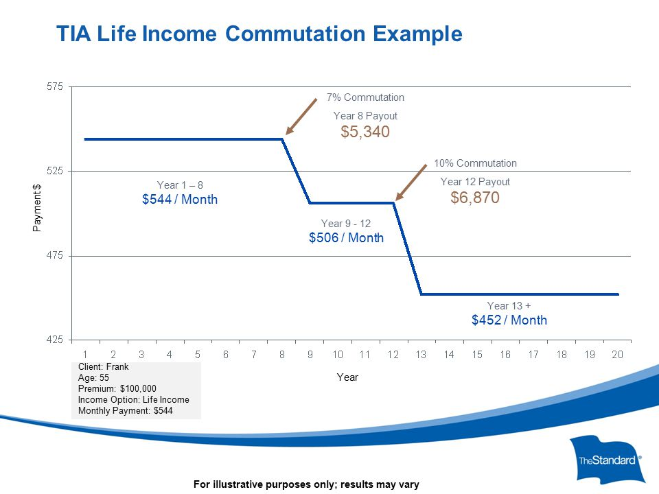 © 2010 Standard Insurance Company TIA Life Income Commutation Example Year Year 9 - 12 $506 / Month Year 1 – 8 $544 / Month Year 13 + $452 / Month 7% Commutation Year 8 Payout $5,340 10% Commutation Year 12 Payout $6,870 Payment $ Client: Frank Age: 55 Premium: $100,000 Income Option: Life Income Monthly Payment: $544 For illustrative purposes only; results may vary