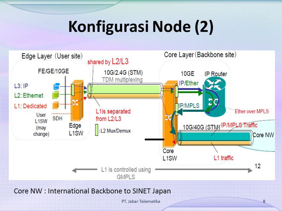 Konfigurasi Node (2) Core NW : International Backbone to SINET Japan PT. Jabar Telematika8