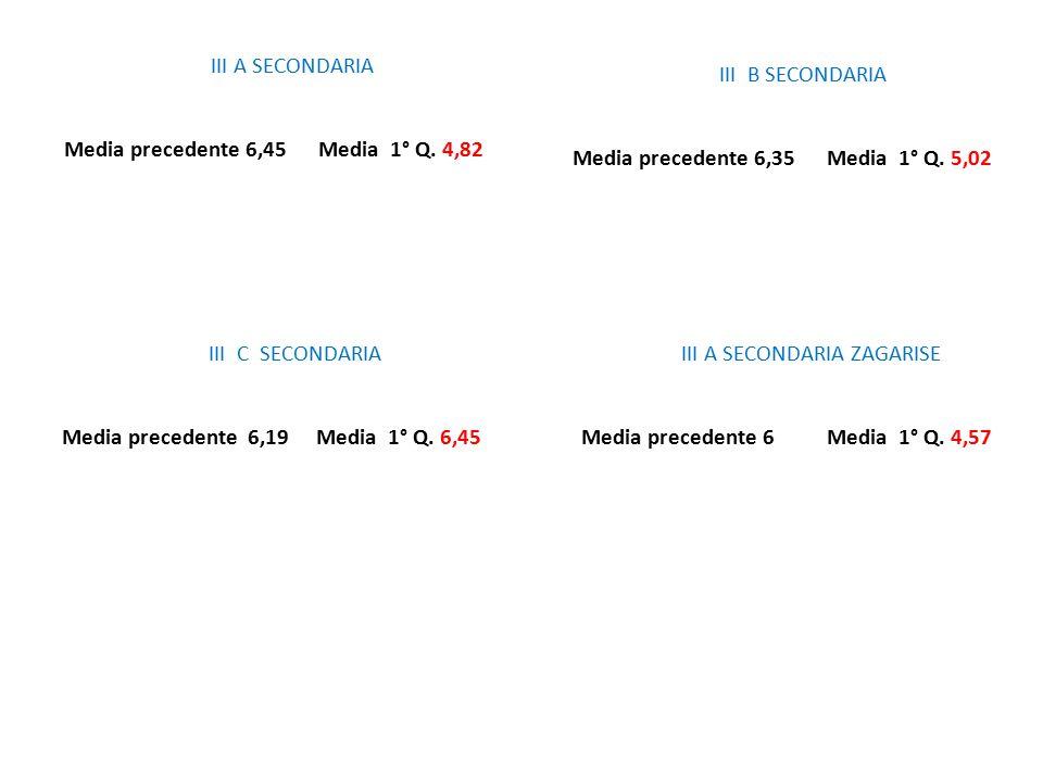 III A SECONDARIA Media precedente 6,45 Media 1° Q. 4,82 III B SECONDARIA Media precedente 6,35 Media 1° Q. 5,02 III C SECONDARIA Media precedente 6,19