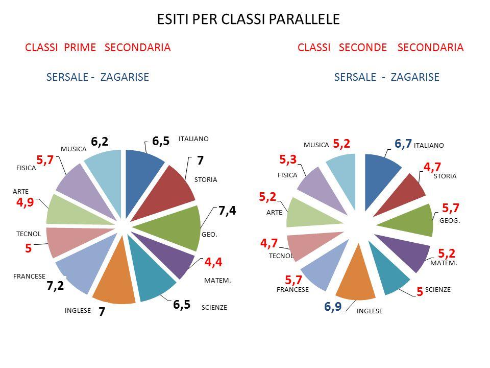 CLASSI PRIME SECONDARIA SERSALE - ZAGARISE CLASSI SECONDE SECONDARIA SERSALE - ZAGARISE MUSICA ESITI PER CLASSI PARALLELE