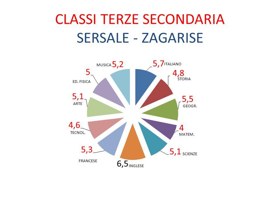 CLASSI TERZE SECONDARIA SERSALE - ZAGARISE