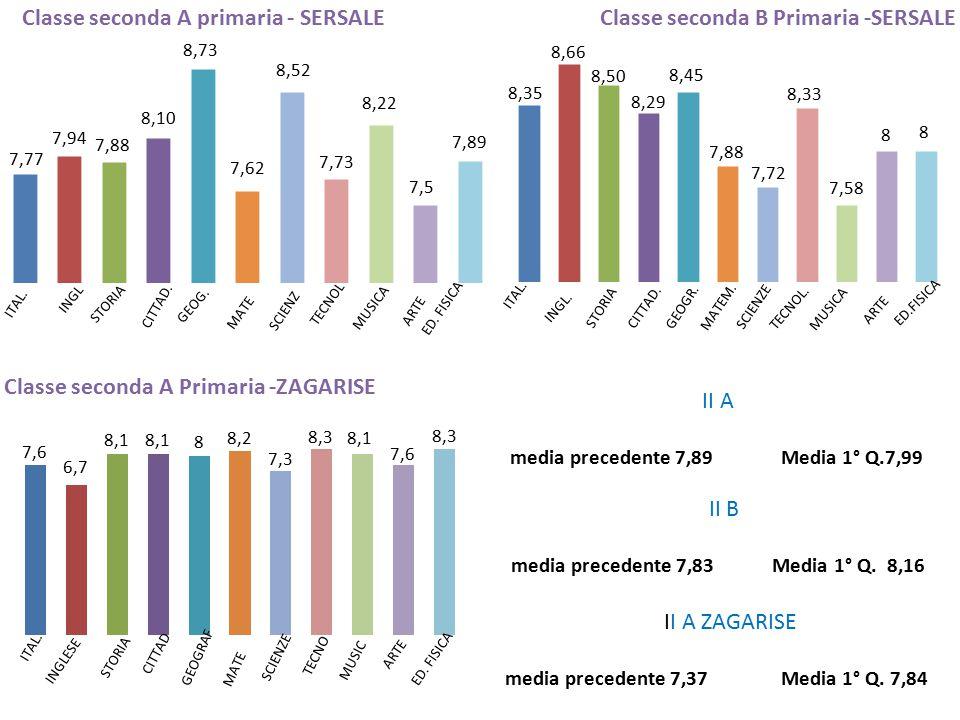 II A ZAGARISE media precedente 7,37 Media 1° Q.7,84 II B media precedente 7,83 Media 1° Q.