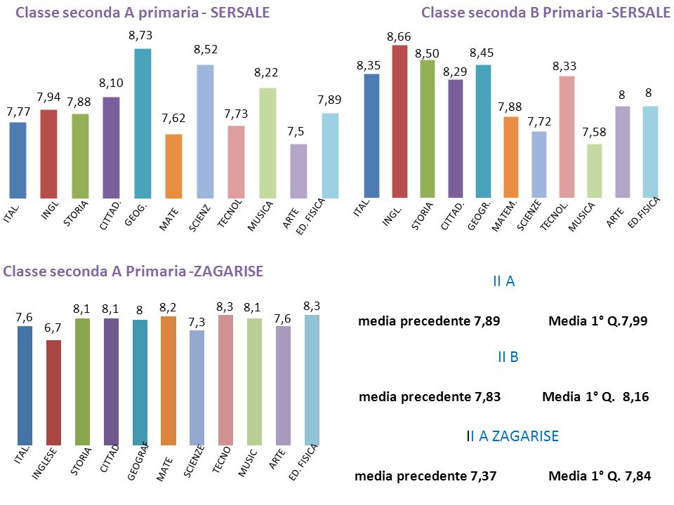II A ZAGARISE media precedente 7,37 Media 1° Q. 7,84 II B media precedente 7,83 Media 1° Q. 8,16 II A media precedente 7,89 Media 1° Q.7,99