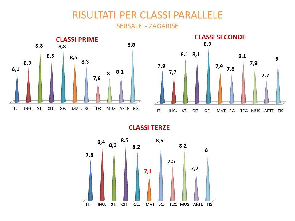 RISULTATI PER CLASSI PARALLELE SERSALE - ZAGARISE