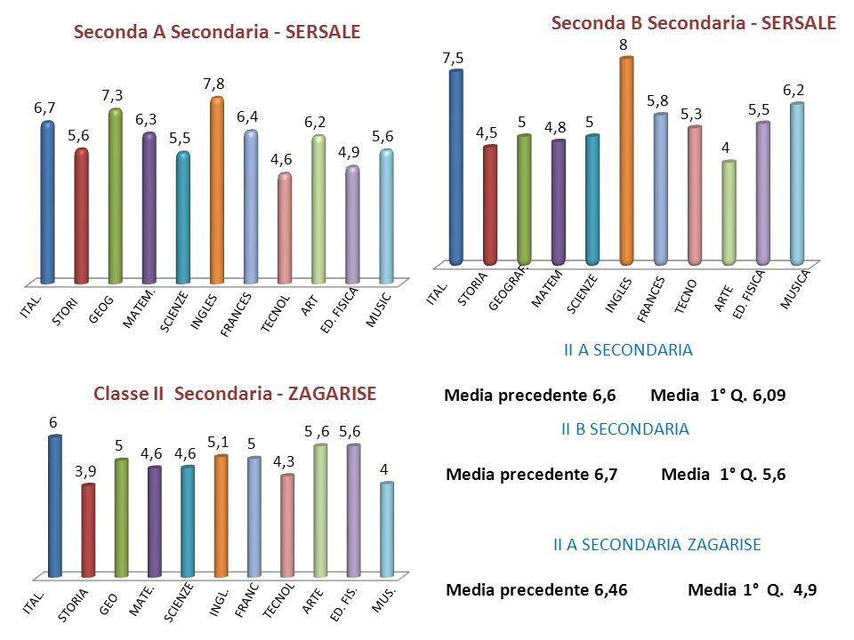 II B SECONDARIA Media precedente 6,7 Media 1° Q. 5,6 II A SECONDARIA Media precedente 6,6 Media 1° Q. 6,09 II A SECONDARIA ZAGARISE Media precedente 6