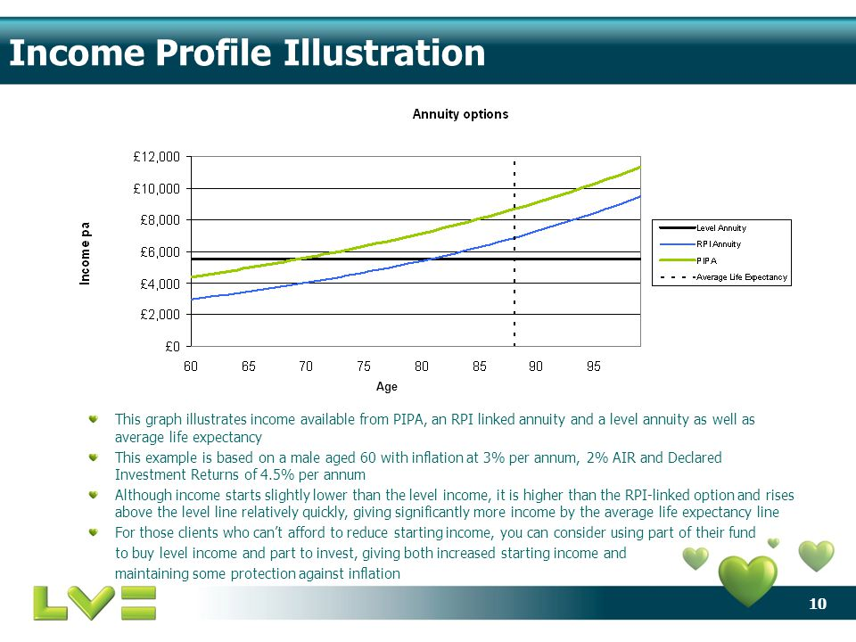 10 Income Profile Illustration This graph illustrates income available from PIPA, an RPI linked annuity and a level annuity as well as average life ex