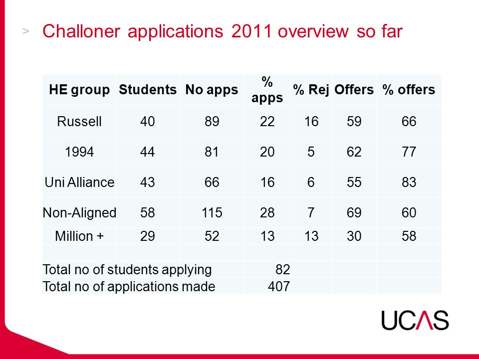 Challoner applications 2011 overview so far HE groupStudentsNo apps % apps % RejOffers% offers Russell408922165966 199444812056277 Uni Alliance4366166