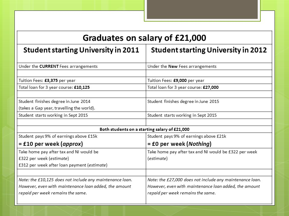 Graduates on salary of £21,000 Student starting University in 2011Student starting University in 2012 Under the CURRENT Fees arrangementsUnder the New