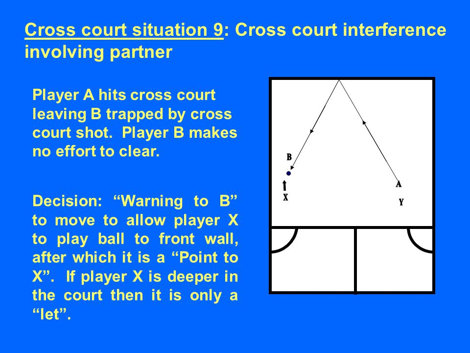 Player A hits cross court leaving B trapped by cross court shot.