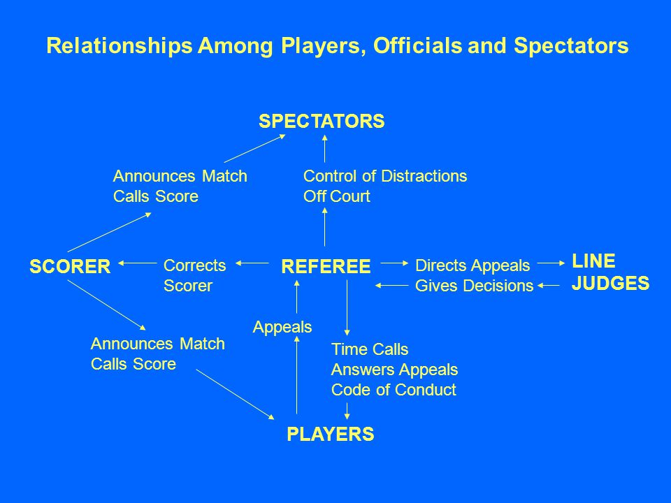 Relationships Among Players, Officials and Spectators REFEREE SPECTATORS PLAYERS SCORER LINE JUDGES Announces Match Calls Score Control of Distractions Off Court Corrects Scorer Directs Appeals Gives Decisions Announces Match Calls Score Appeals Time Calls Answers Appeals Code of Conduct