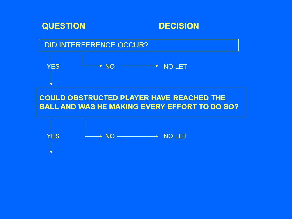 QUESTIONDECISION COULD OBSTRUCTED PLAYER HAVE REACHED THE BALL AND WAS HE MAKING EVERY EFFORT TO DO SO.