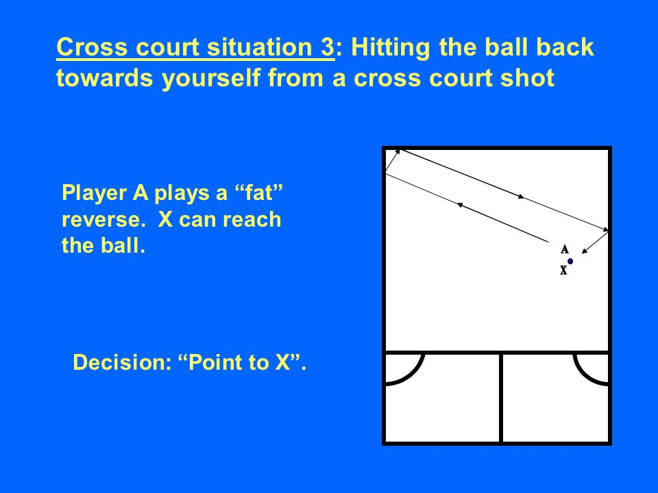 """Player A plays a """"fat"""" reverse. X can reach the ball. Decision: """"Point to X"""". Cross court situation 3: Hitting the ball back towards yourself from a c"""