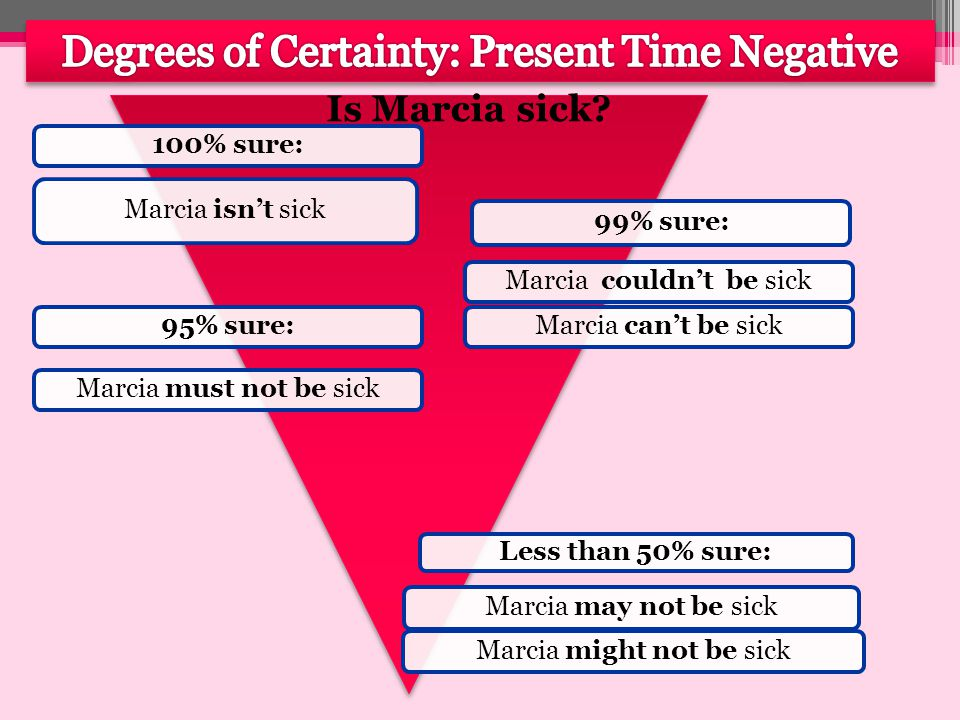 Degrees of Certainty: Present Time Affirmative Why isn't Marcia in class.