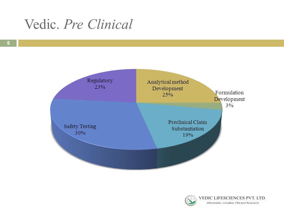Vedic. Pre Clinical 5