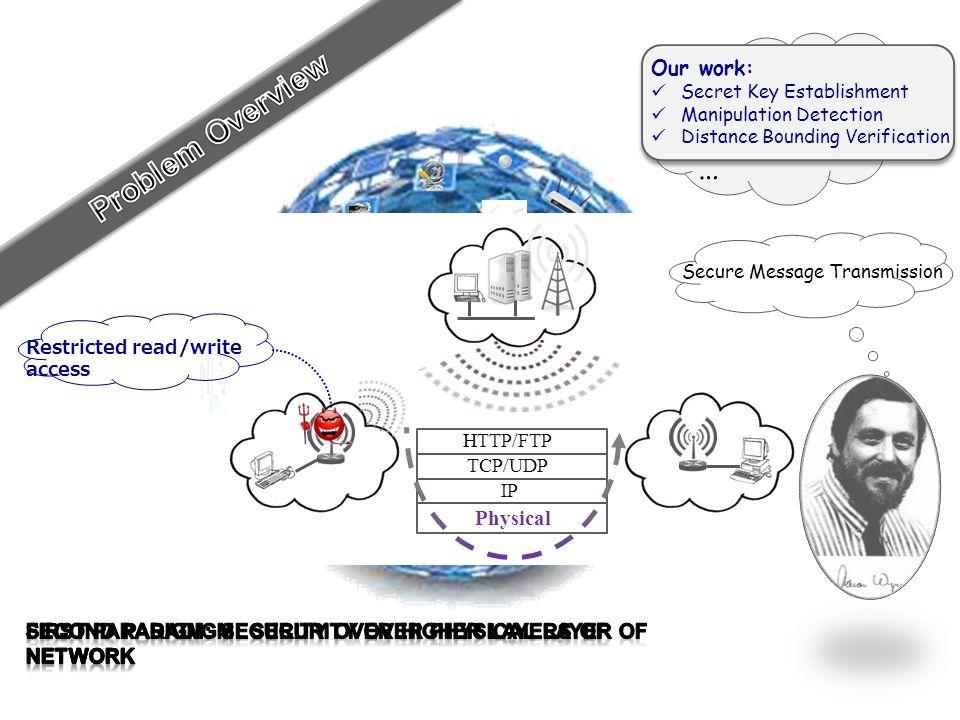 TCP/UDP HTTP/FTP IP Physical Secure Message Transmission Oblivious Transfer Bit commitment Secret Key Establishment … Restricted read/write access Our work: Secret Key Establishment Manipulation Detection Distance Bounding Verification
