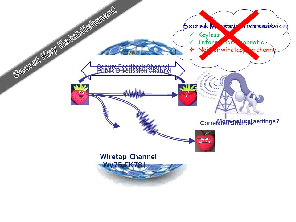 Wiretap Channel [Wy75,CK78] Keyless Information-theoretic  Noisier wiretapping channel Secure Message TransmissionSecret Key Establishment Public Discussion Channel Secure Feedback Channel Correlated Sources More natural settings