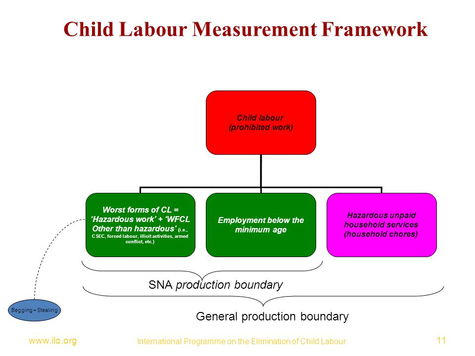 www.ilo.org11 International Programme on the Elimination of Child Labour Child Labour Measurement Framework Child labour (prohibited work) Worst forms of CL = 'Hazardous work' + 'WFCL Other than hazardous' (i.e., CSEC, forced labour, illicit activities, armed conflict, etc.) Employment below the minimum age Hazardous unpaid household services (household chores) SNA production boundary General production boundary Begging + Stealing