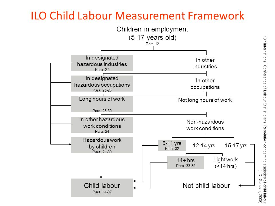 ILO Child Labour Measurement Framework Children in employment (5-17 years old) Para 12 In other industries In other occupations Not long hours of work Non-hazardous work conditions 5-11 yrs Para.