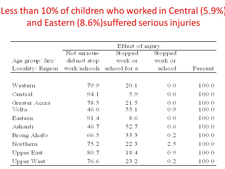 Less than 10% of children who worked in Central (5.9%) and Eastern (8.6%)suffered serious injuries