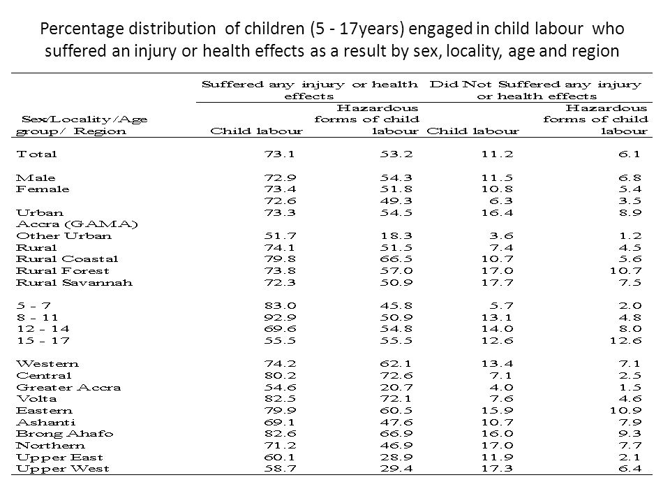 Percentage distribution of children (5 - 17years) engaged in child labour who suffered an injury or health effects as a result by sex, locality, age and region