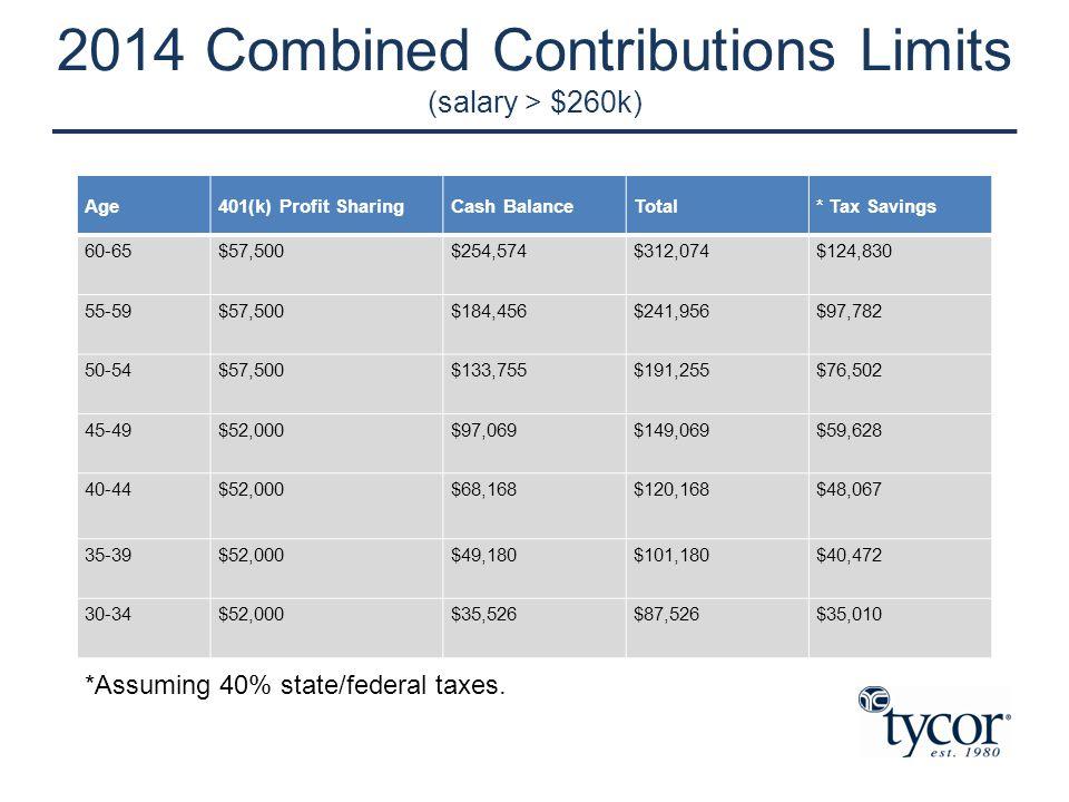 2014 Combined Contributions Limits (salary > $260k) Age401(k) Profit SharingCash BalanceTotal* Tax Savings 60-65$57,500$254,574$312,074$124,830 55-59$
