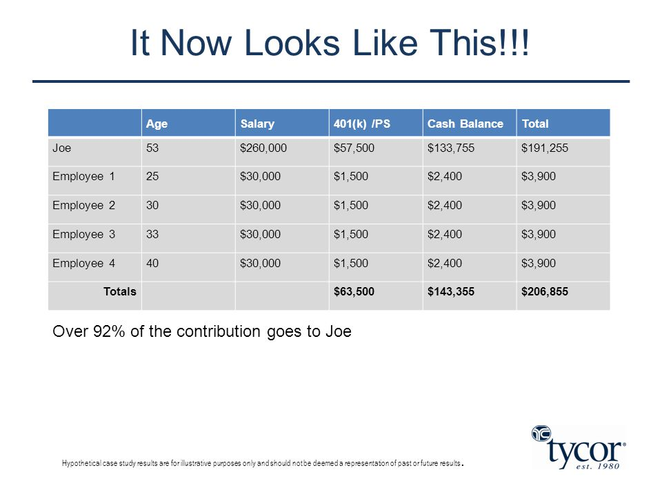 It Now Looks Like This!!! AgeSalary401(k) /PSCash BalanceTotal Joe53$260,000$57,500$133,755$191,255 Employee 125$30,000$1,500$2,400$3,900 Employee 230