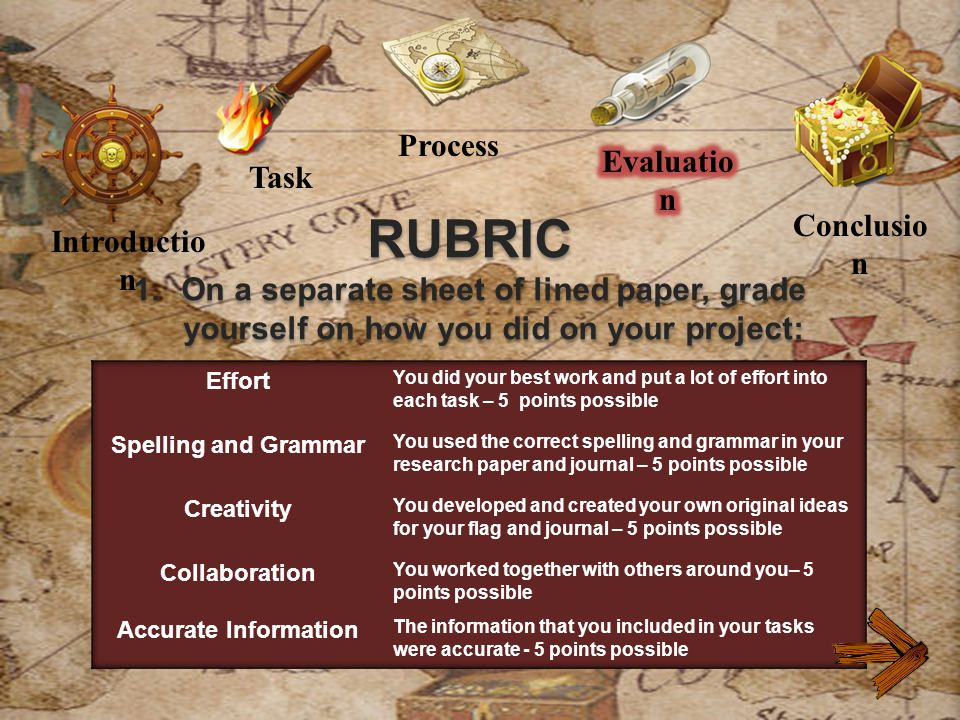 Introductio n Process Conclusio n Task RUBRIC 1.On a separate sheet of lined paper, grade yourself on how you did on your project: RUBRIC 1.On a separate sheet of lined paper, grade yourself on how you did on your project: