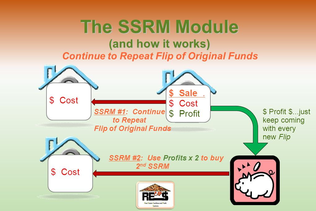 The SSRM Module (and how it works) SSRM: Flip 2nd House $ Sale. $ Cost $ Profit Flip 2nd House $ Cost Bank $ Principle $ The Principle from 2nd house