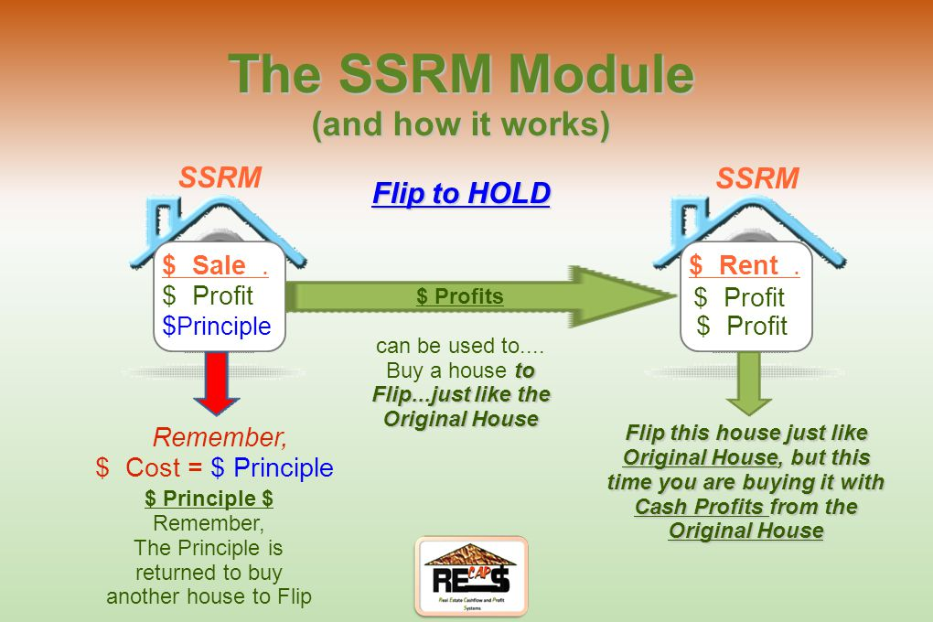 The SSRM Module (and how it works) Continue to Repeat Flip of Original Funds $ Sale. $ Cost $ Profit $ Cost $ Profit $...just keep coming with every n