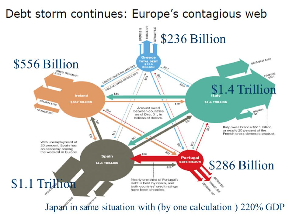 $1.4 Trillion $236 Billion $556 Billion $1.1 Trillion Japan in same situation with (by one calculation ) 220% GDP $286 Billion