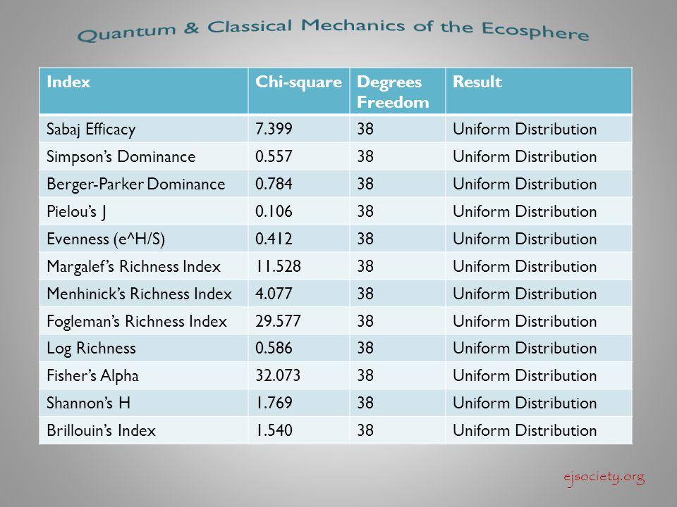 ejsociety.org IndexChi-squareDegrees Freedom Result Sabaj Efficacy7.39938Uniform Distribution Simpson's Dominance0.55738Uniform Distribution Berger-Parker Dominance0.78438Uniform Distribution Pielou's J0.10638Uniform Distribution Evenness (e^H/S)0.41238Uniform Distribution Margalef's Richness Index11.52838Uniform Distribution Menhinick's Richness Index4.07738Uniform Distribution Fogleman's Richness Index29.57738Uniform Distribution Log Richness0.58638Uniform Distribution Fisher's Alpha32.07338Uniform Distribution Shannon's H1.76938Uniform Distribution Brillouin's Index1.54038Uniform Distribution