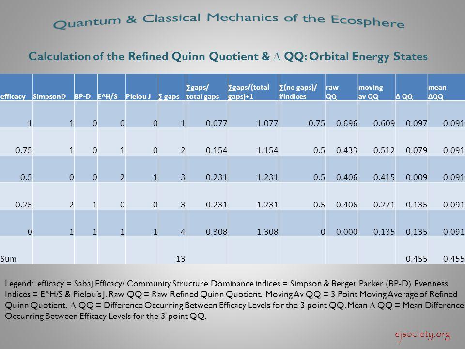 efficacySimpsonDBP-DE^H/SPielou J∑ gaps ∑gaps/ total gaps ∑gaps/(total gaps)+1 ∑(no gaps)/ #indices raw QQ moving av QQ∆ QQ mean ∆QQ 1100010.0771.0770.750.6960.6090.0970.091 0.75101020.1541.1540.50.4330.5120.0790.091 0.5002130.2311.2310.50.4060.4150.0090.091 0.25210030.2311.2310.50.4060.2710.1350.091 0111140.3081.30800.0000.135 0.091 Sum130.455 Calculation of the Refined Quinn Quotient & ∆ QQ: Orbital Energy States Legend: efficacy = Sabaj Efficacy/ Community Structure.