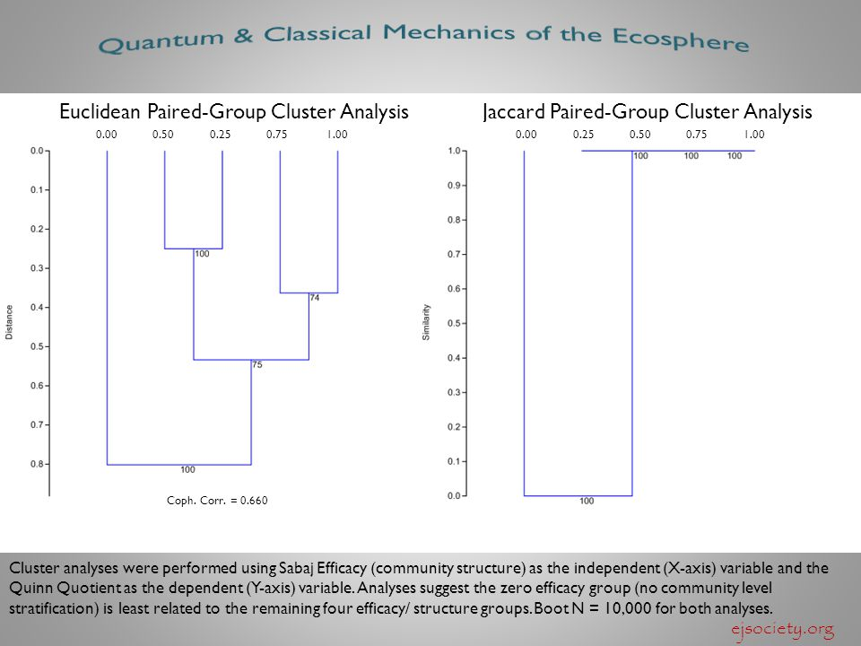 ejsociety.org Euclidean Paired-Group Cluster AnalysisJaccard Paired-Group Cluster Analysis 0.00 0.50 0.25 0.75 1.00 0.00 0.25 0.50 0.75 1.00 Cluster a