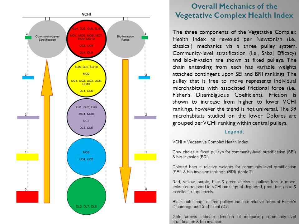 Legend: VCHI = Vegetative Complex Health Index.