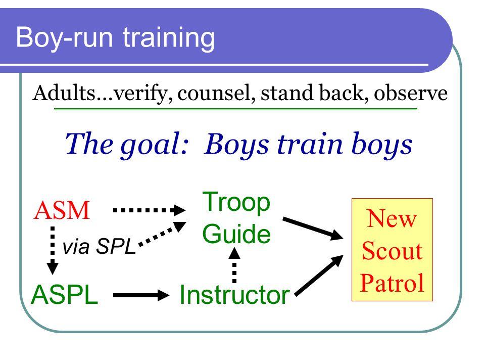 Boy-run training ASPL The goal: Boys train boys Adults…verify, counsel, stand back, observe Instructor Troop Guide ASM New Scout Patrol via SPL
