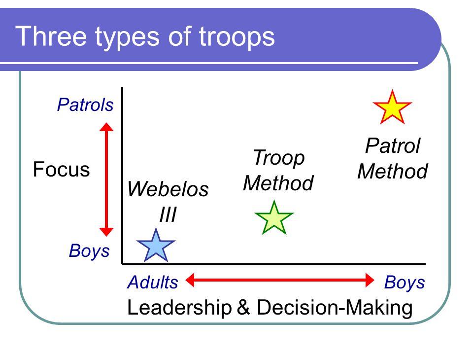 Three types of troops Leadership & Decision-Making AdultsBoys Focus Boys Patrols Webelos III Troop Method Patrol Method