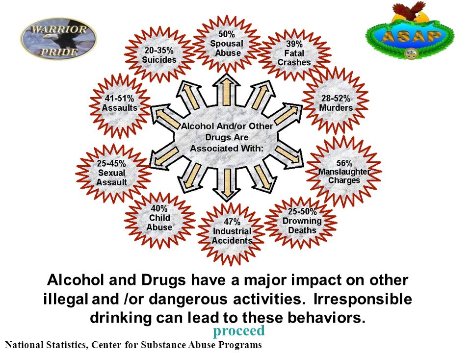 National Statistics, Center for Substance Abuse Programs proceed Alcohol and Drugs have a major impact on other illegal and /or dangerous activities.