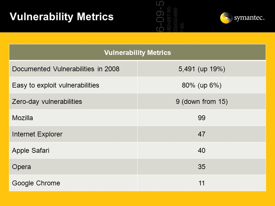 Vulnerability Metrics Documented Vulnerabilities in 20085,491 (up 19%) Easy to exploit vulnerabilities80% (up 6%) Zero-day vulnerabilities9 (down from 15) Mozilla99 Internet Explorer47 Apple Safari40 Opera35 Google Chrome11