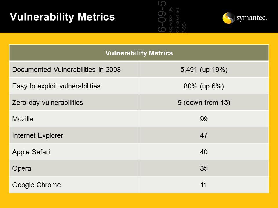 Vulnerability Metrics Documented Vulnerabilities in 20085,491 (up 19%) Easy to exploit vulnerabilities80% (up 6%) Zero-day vulnerabilities9 (down from