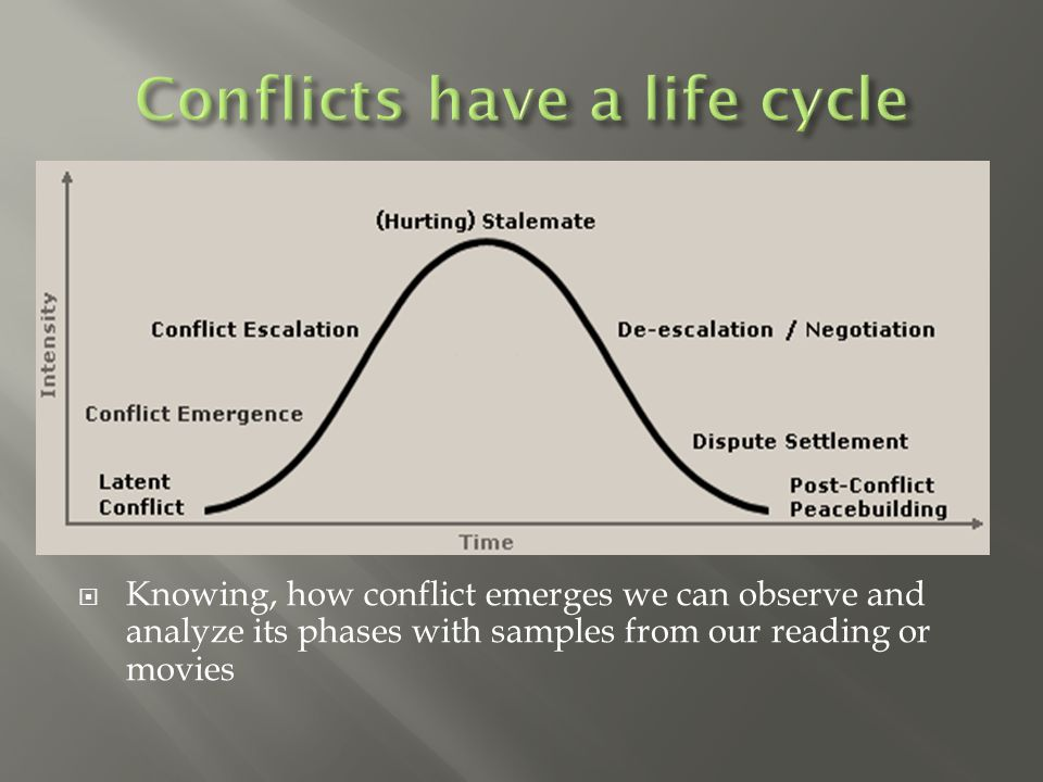  Knowing, how conflict emerges we can observe and analyze its phases with samples from our reading or movies